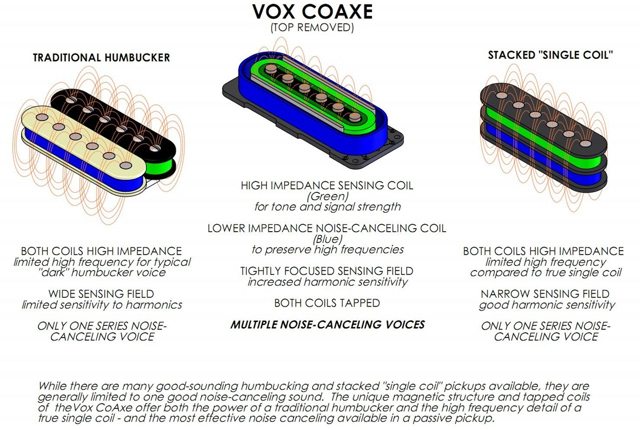 Coaxe Pickups Interview With Vox Rd Planet Z Dimarzio Area 58 Wiring Diagrams Operation